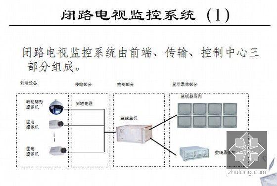 信息网络系统工程相关知识和监理要点培训(437页PPT)-闭路电视监控系统