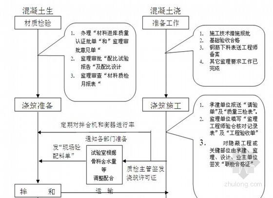 [北京]某市政道路工程监理大纲 共225页(附流程图 质控措施详细)