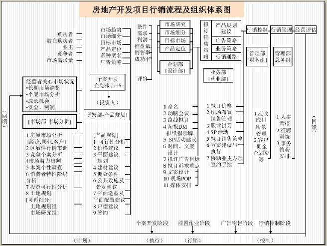 房地产市场定位与营销策划(图文并茂)_6