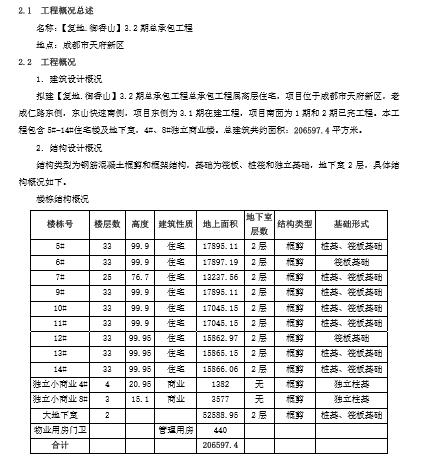 [复地•御香山]项目施工总承包工程技术标(共436页)