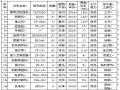 庐江河河道综合治理工程Word版(共126页)