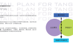 南京国泉湾温泉旅游度假区控制性详细规划
