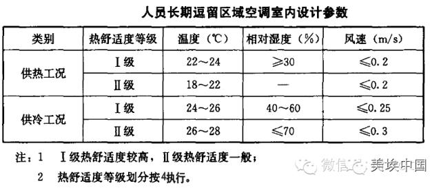空调负荷、新风量的计算方法(详解版本)_3