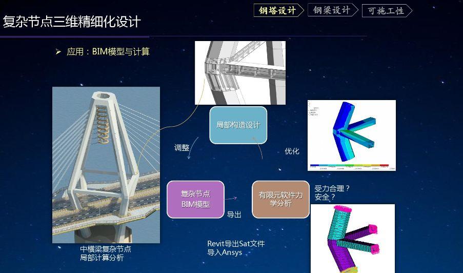 BIM在桥梁工程施工中的运用,13个应用点全了!_6