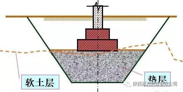 建筑工程地基垫层处理详解!