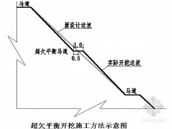 [四川]金沙江河道综合治理工程施工组织设计(技术标)