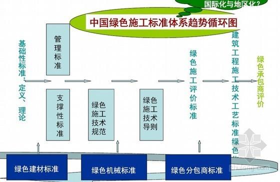 建筑工程绿色施工标准及相关政策培训讲义