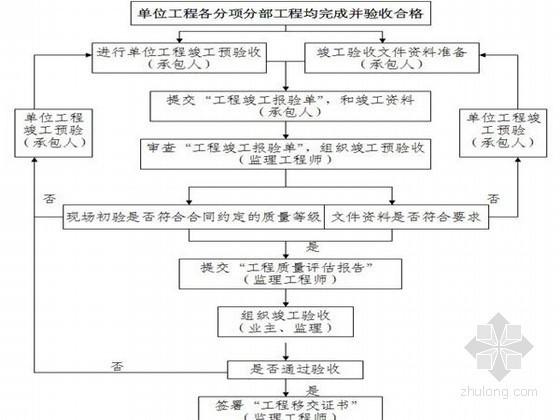 [重庆]供水管网工程监理大纲