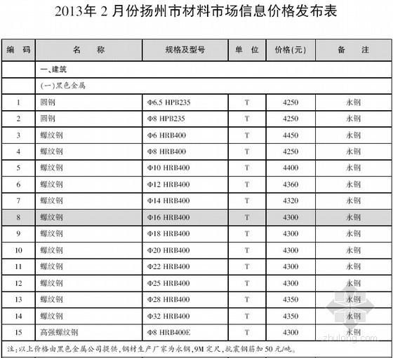[扬州]2013年2月建设工程材料信息价(全套30页)