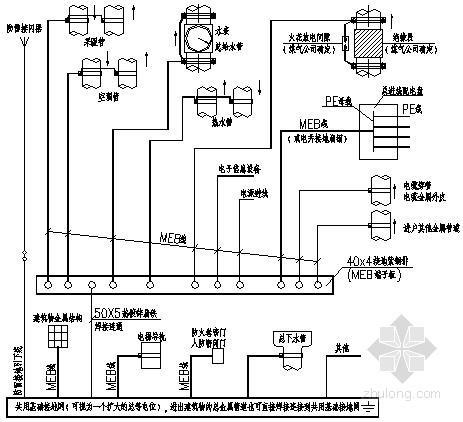 电气工程等电位联结说明与示意图