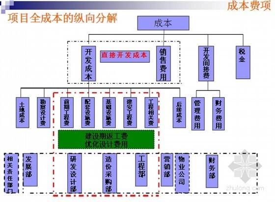 [标杆房企]建设工程成本管理与控制图文精讲(349页)