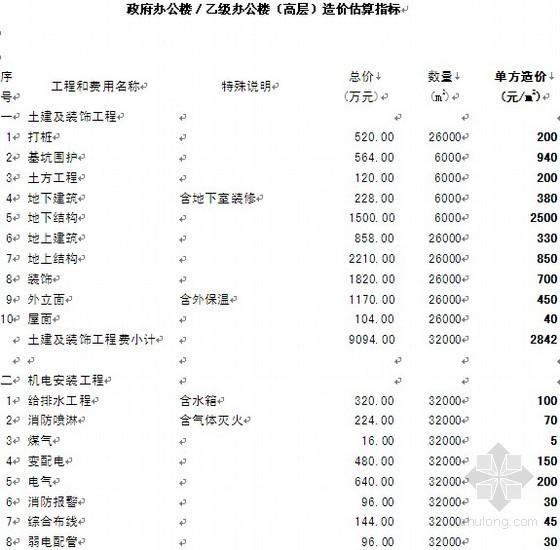 政府办公楼/乙级办公楼(高层)造价估算指标