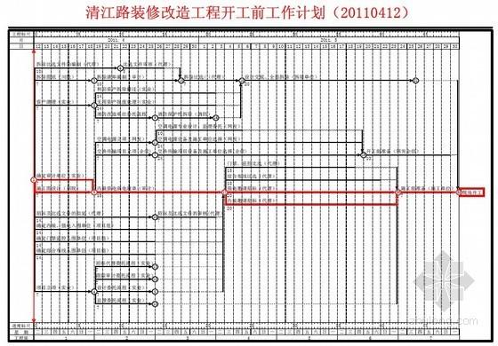 开工前工作计划网络图(装修改造)