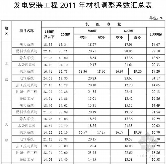 全国发电安装工程2011年材机调整系数汇总表