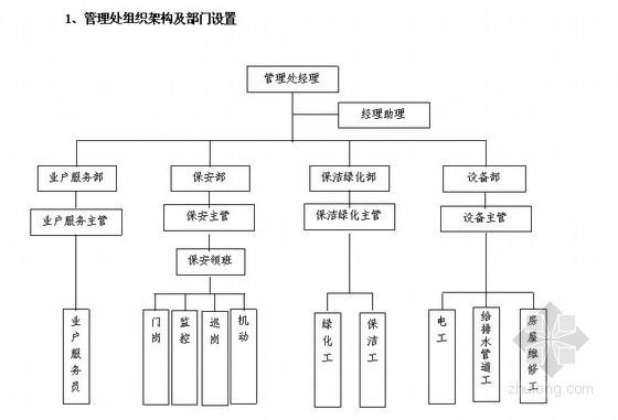 物业管理公司某广场住宅楼项目投标书(177页)