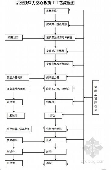 龙庆高速公路20米预应力箱梁施工方案(中交)