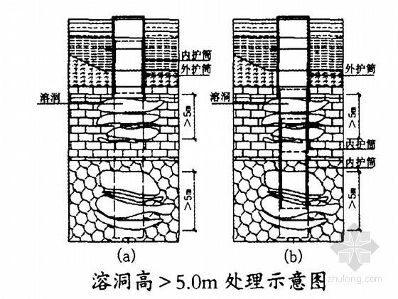 铁路桥梁岩溶地区桩基裂隙及溶洞处理专项方案