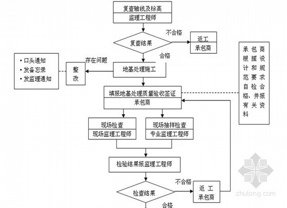[山西]物流专线铁路轨道铺设工程监理大纲 共200页(流程图 质控详细)