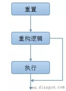 动态重构技术应用于智能变电站二次系统的适用性和设计理念