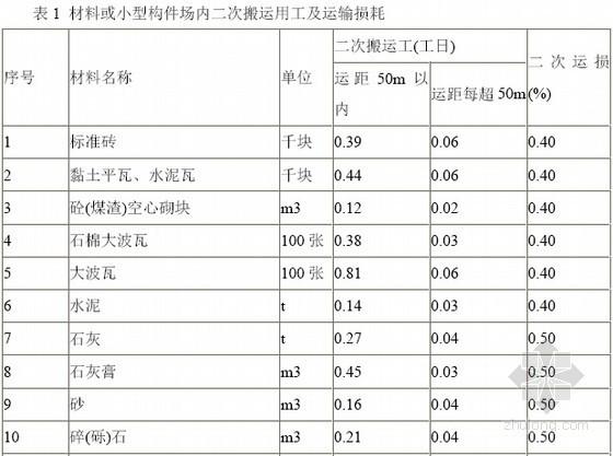 [湖南]2014版建筑工程计价消耗量标准(47页)