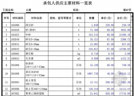 承包人供应主要材料一览表