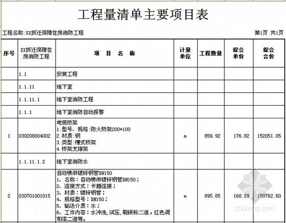 [全套]湖南保障房项目消防工程量清单控制价编制实例(含招标文件施工图纸300张标底)-工程量清单主要项目表
