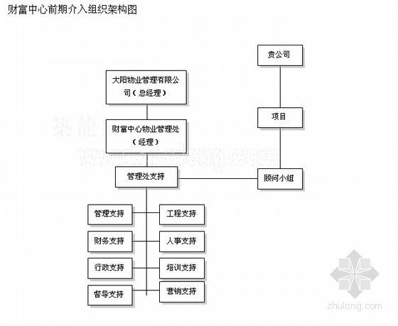 [江苏]某城市综合体商业管理策划书(31页)