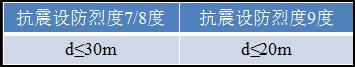 """""""嵌固端""""的规范条文对比,竟然有这么多!_14"""
