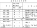[内蒙古]框架结构石油化工项目监理实施细则(100余页)
