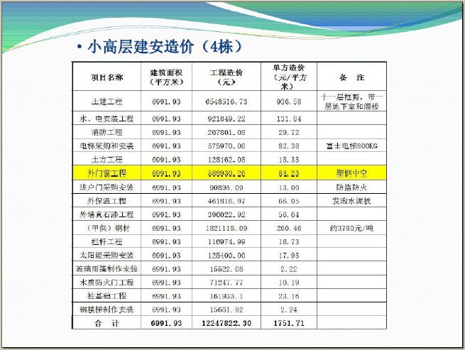 [镇江]房地产项目市场调研报告(图文并茂)_5