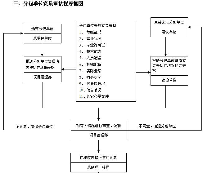 [吉林]住宅楼及换热站工程监理大纲(540页,图文丰富)_2