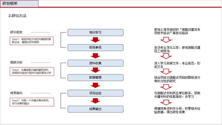 装配式建筑设计与研究(200页ppt)_4
