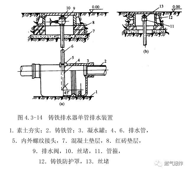 [干货分享]燃气管道工程上篇(室外燃气管道安装技术要点)_10