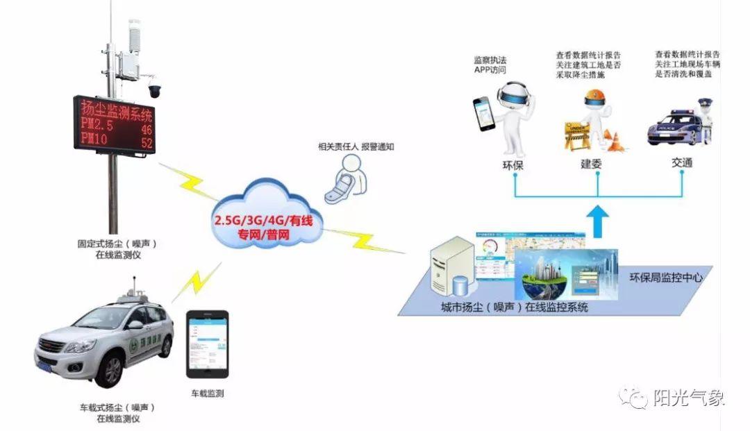 建筑工地噪声扬尘监测系统_2