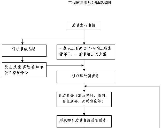 道路工程项目部管理制度汇编(542页)