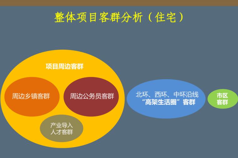 苏州绿地中央广场项目整合推广策略方案沟通