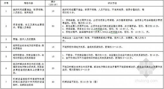 施工单位履约能力月度考核标准(150分)