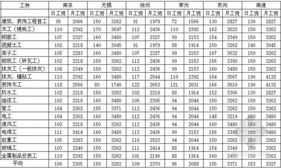 [江苏]2013年3季度各市建筑工种人工费信息
