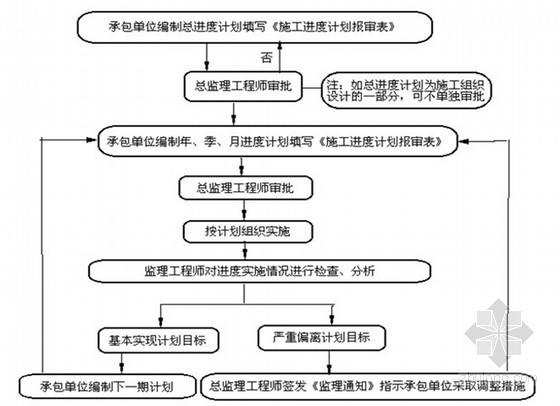 260页铁路工程监理大纲(铺轨 桥梁 三控详细)