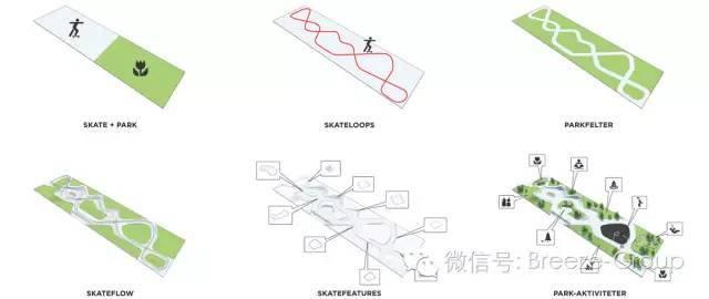 """莱姆维滑板公园-(形成景观设计师)""""通过引入""""滑板+公园""""的概念EFFEKT创造了一种新型的多功能和娱乐的 市区公园,桥梁的用户群体的不同利益和年龄。"""""""