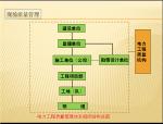 电力工程项目质量管理PPT(附案例)