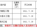 【武汉】生态城碧桂园一期室外市政工程招标文件(共51页)