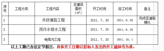 [武汉]生态城碧桂园一期室外市政工程招标文件(共51页)