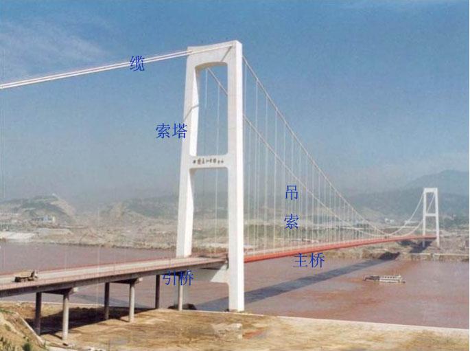 城镇桥梁工程质量控制