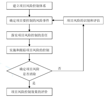 837页建设工程项目管理教程课件(15章节)