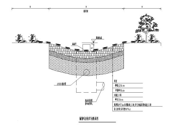 [合集]海绵城市办公空间景观设计施工图(3套)-植草沟设计大样图