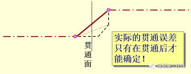 隧道测量方法(二)