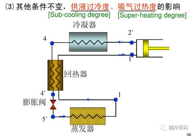 干货┃制冷原理工况与热力计算_28