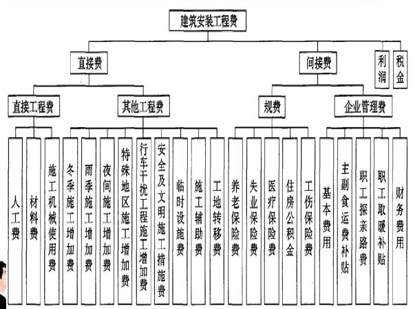 公路工程造价的编制讲义总结(58页)