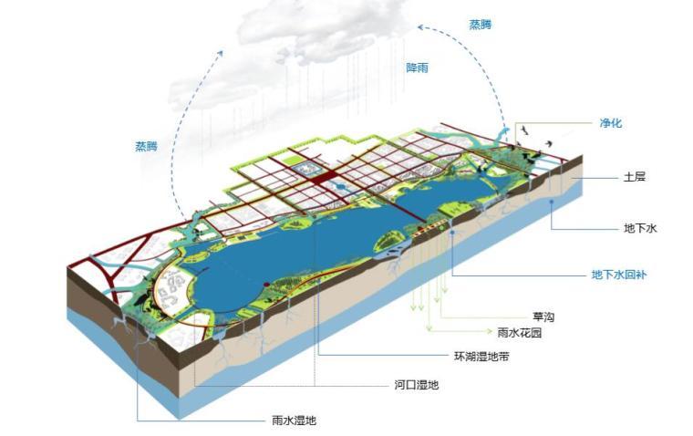 钱资湖景观概念规划设计方案文本-生态循环示意